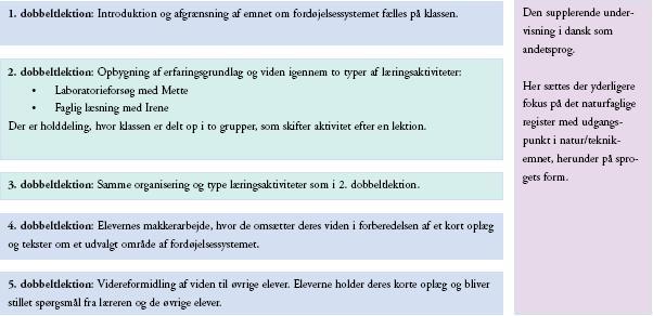 dansk sprog undervisning