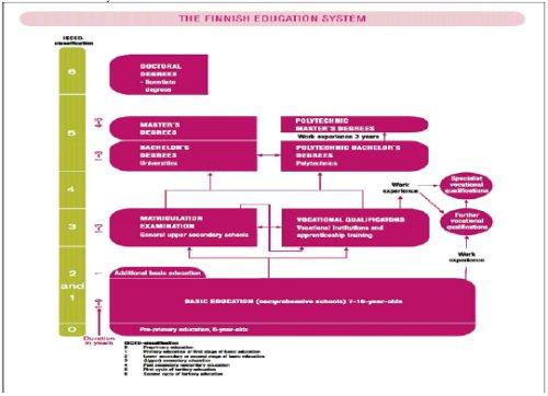 uddannelsessystem i usa